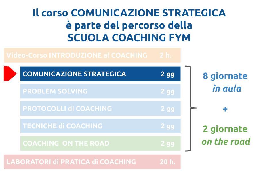 comunicazione-strategica-scuola-coaching-fym