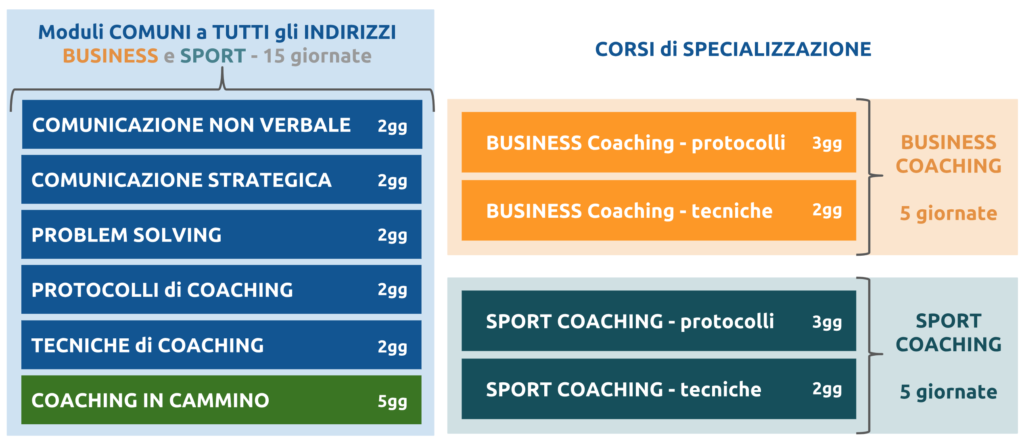mappa-scuola-coaching-fym