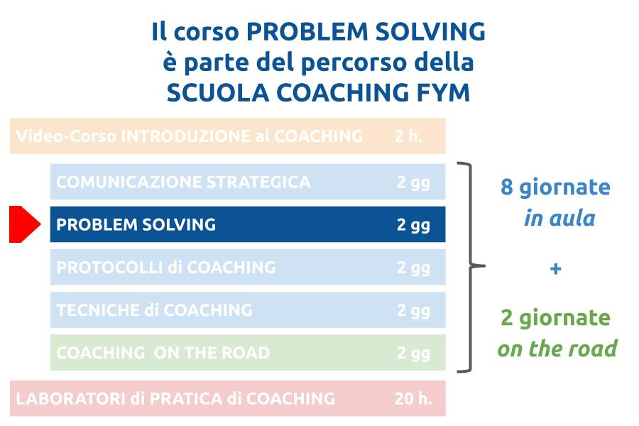 problem solving scuola coaching fym